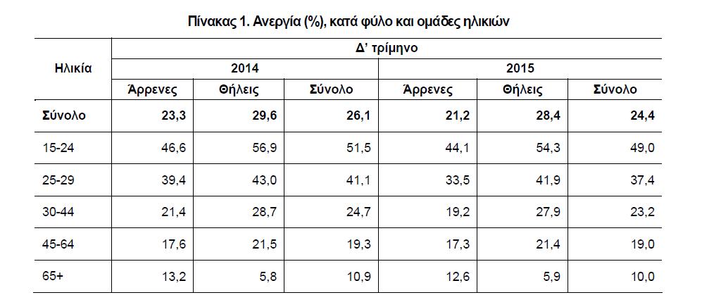 Ανεργία % κατά φύλο και ομάδες ηλικιών