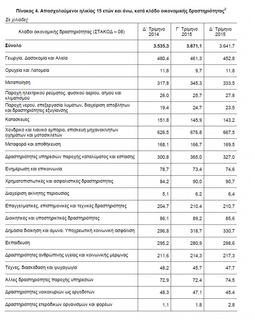 Απασχολούμενοι-κατά-κλάδο-οικονομικής-δραστηριότητας