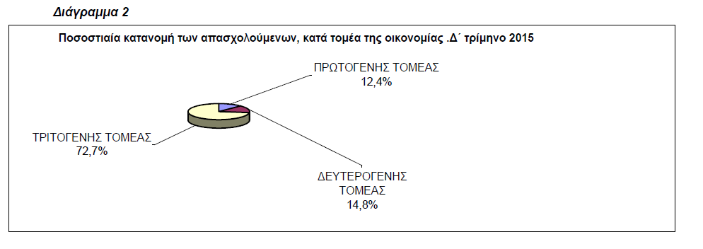 Διάγραμμα 2 - Ποσοστιαία κατανομή των απασχολούμενων - τομέας της οικονομίας