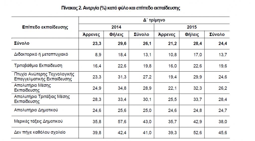 Πίνακας 2 Ανεργία % κατά φύλο και επίπεδο εκπαίδευσης