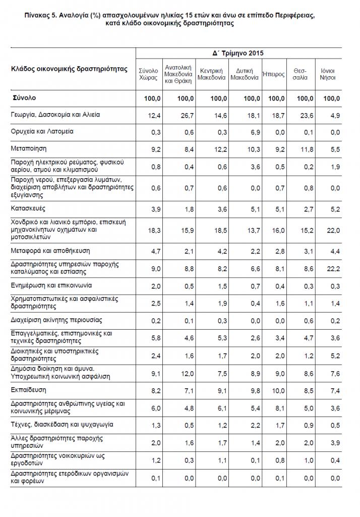 Πίνακας 5-Αναλογία-απασχολούμενων-σε-επίπεδο-Περιφέρειας-κλάδος-οικονομικής-δραστηριότητας
