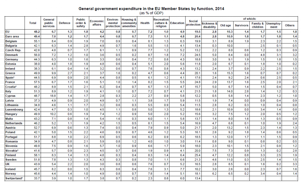 general-government-expenditure-by-function-in-EU-Member-States-by-function-2014-a