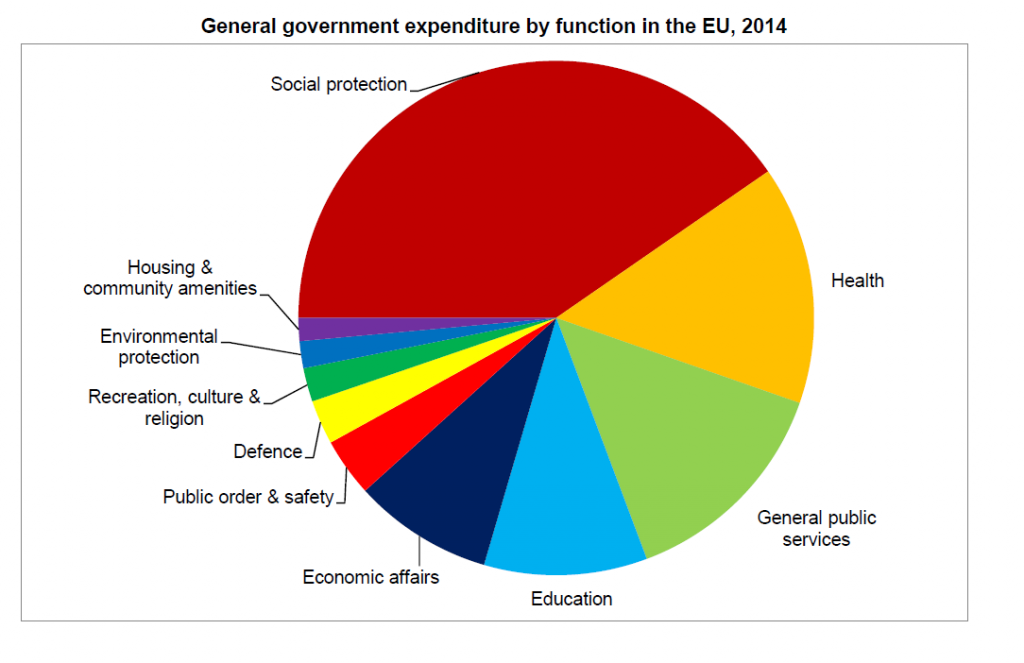 general-government-expenditure-by-function-in-the-EU