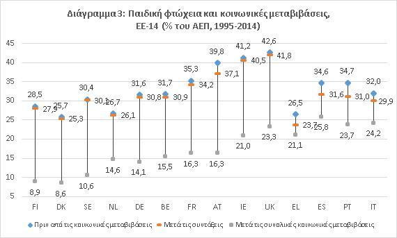 Διάγραμμα_Παιδική_Φτώχεια_και_Κοινωνικές_Μεταβιβάσεις_ΕΕ_14