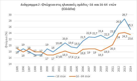 Διάγραμμα_Φτώχεια_στις_ηλικιακές_ομάδες_16_και_16-64_ετών_Ελλάδα