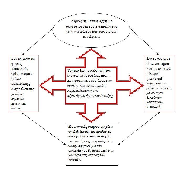 Σχήμα_Innovative_Social_Policy
