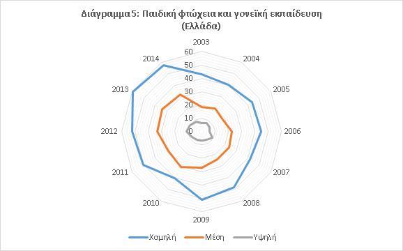 παιδική_φτώχεια_και_γονεϊκή_εκπαίδευση_Ελλάδα