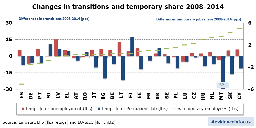 changes-in-transitions-and-temporary-share-2008-2014