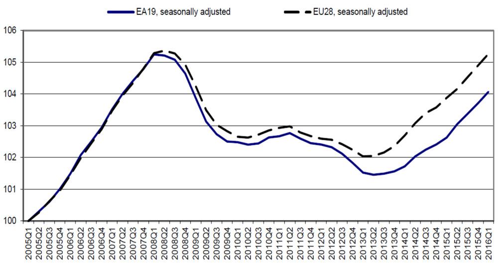 eurofound-chart-1-labour-markets