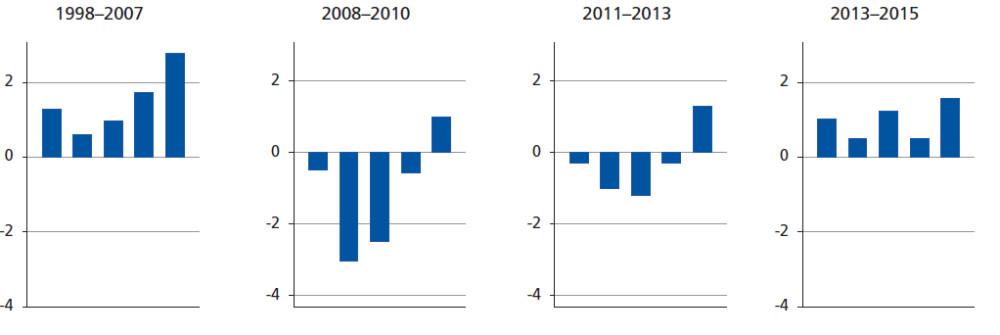 eurofound-chart-3-labour-markets