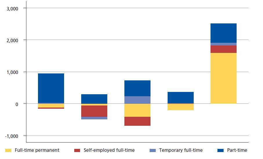 eurofound-chart-4-labour-markets