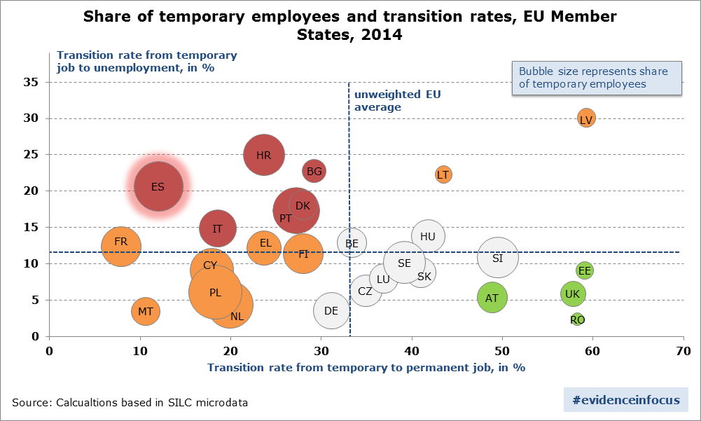 share-of-temporary-employees-and-transition-rates