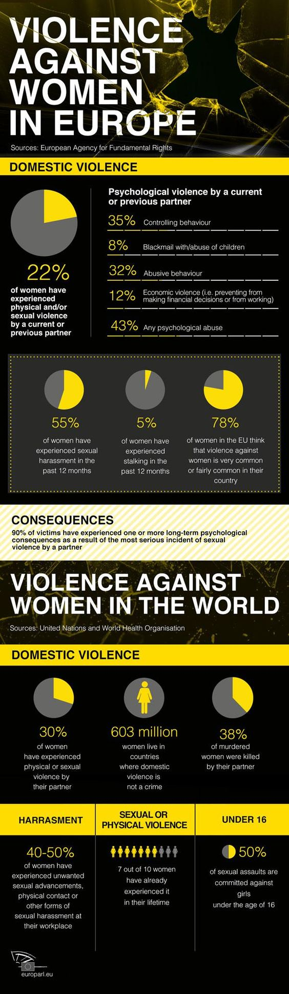 violence-against-women-in-europe-infographic