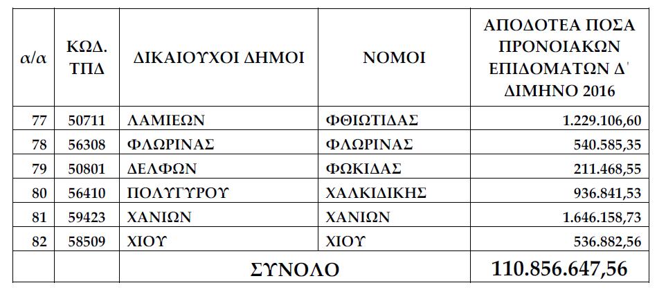 δήμοι_προνοιακά_επιδόματα_4