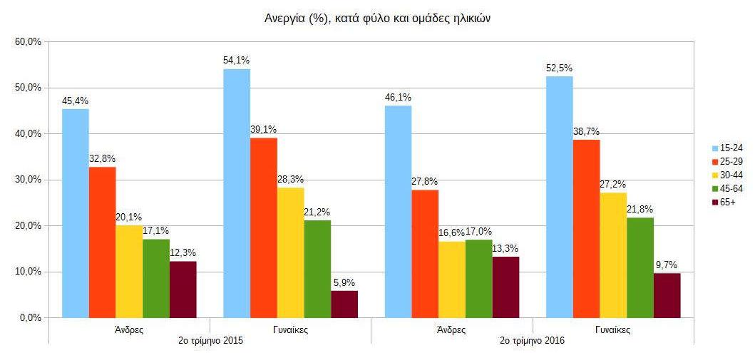 %ce%b1%ce%bd%ce%b5%cf%81%ce%b3%ce%af%ce%b1-%ce%ba%ce%b1%cf%84%ce%ac-%cf%86%cf%8d%ce%bb%ce%bf-%ce%ba%ce%b1%ce%b9-%ce%bf%ce%bc%ce%ac%ce%b4%ce%b5%cf%82-%ce%b7%ce%bb%ce%b9%ce%ba%ce%b9%cf%8e%ce%bd