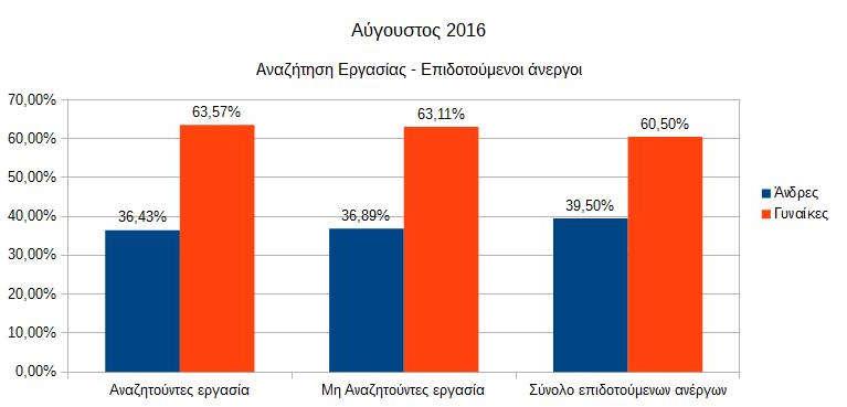 %ce%b1%ce%bd%ce%b1%ce%b6%ce%ae%cf%84%ce%b7%cf%83%ce%b7-%ce%b5%cf%81%ce%b3%ce%b1%cf%83%ce%af%ce%b1%cf%82-%ce%b5%cf%80%ce%b9%ce%b4%ce%bf%cf%84%ce%bf%cf%8d%ce%bc%ce%b5%ce%bd%ce%bf%ce%b9-%ce%ac%ce%bd