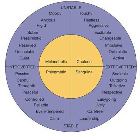 eysenck-traits