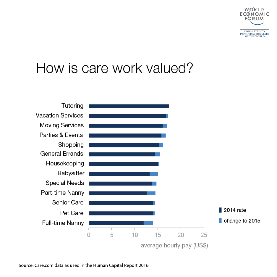 care-value-us-gender-gap-report