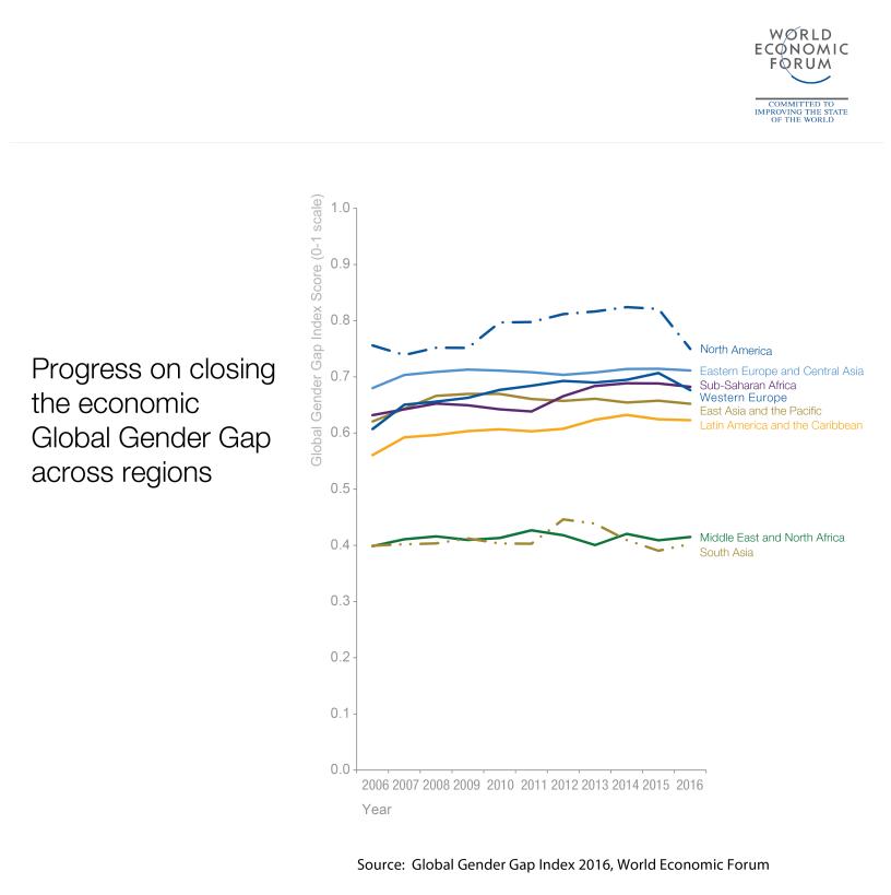 closing_the_economic_gender_gap_2016