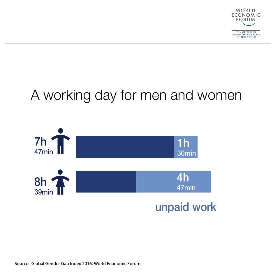 gender_gap_4_non-paid-work