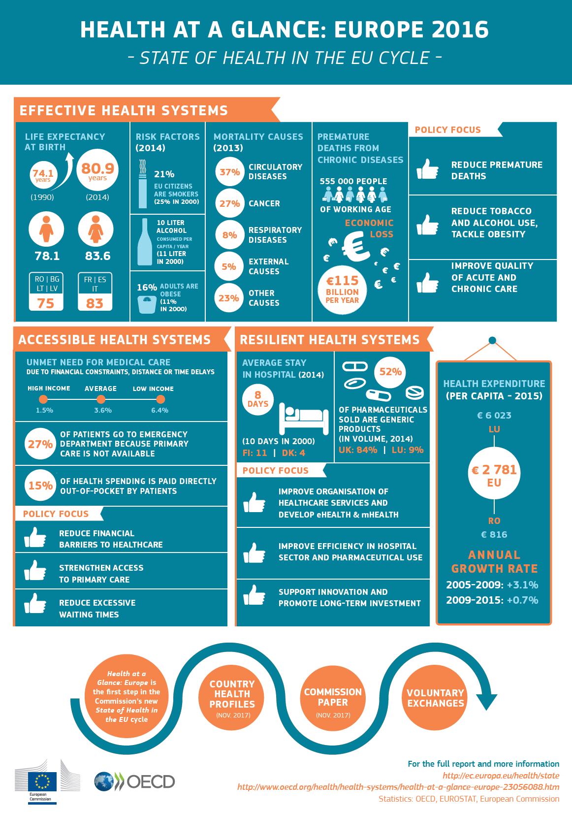 health_glance__infograph_socialpolicygr