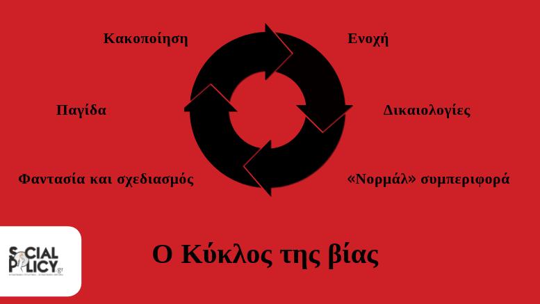 Ο Κύκλος της βίας