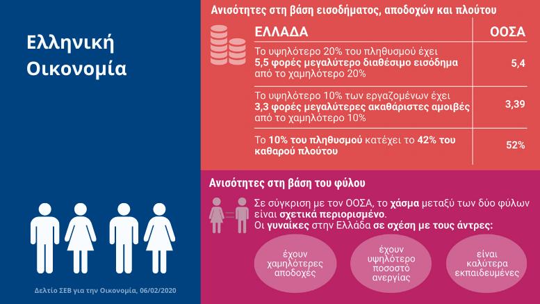 OΟΣΑ_Οι ίσες ευκαιρίες προϋπόθεση για μείωση των ανισοτήτων και της στέρησης